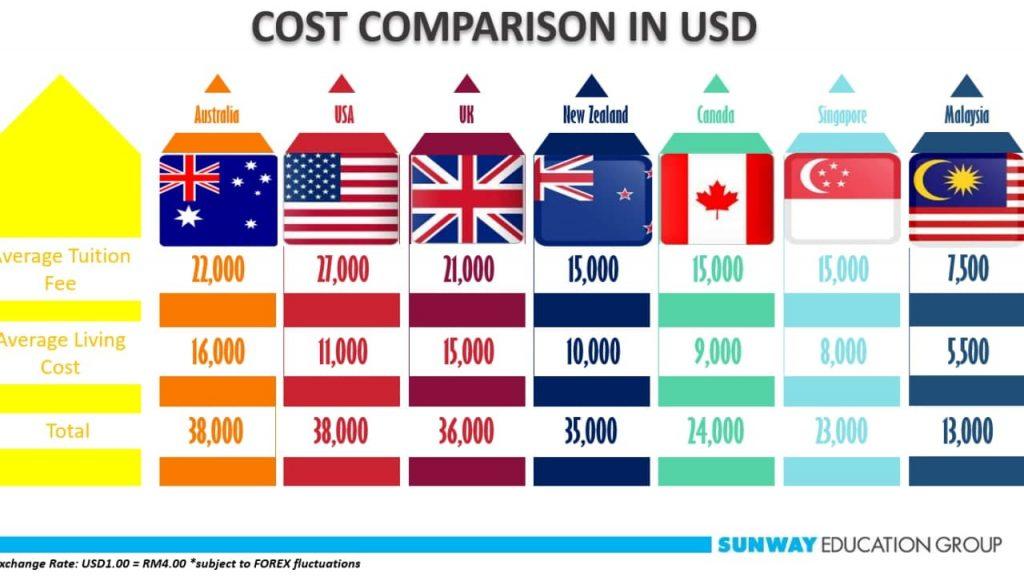 So sánh chi phí du học Malaysia và các nước khác
